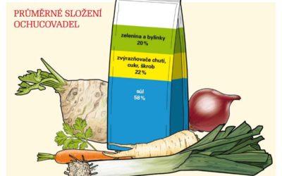 Zeleninové kořenicí směsí tvoří z více než poloviny sůl